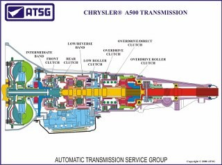 The Heavy Duty Chrysler 48re Transmission Can Be Broken Dodge 46RE  Transmission Diagram 2005 Dodge Ram 48re Transmission Wiring Diagram